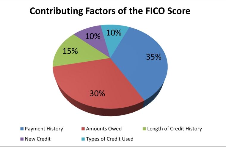Fico Score Graph